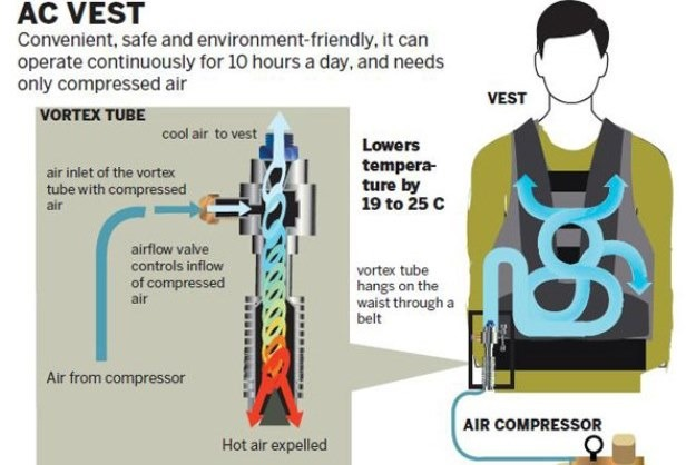 Air-conditioned vest